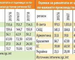 ПО-МАЛКО ЗЪРНО ПРЕЗ 2017/18